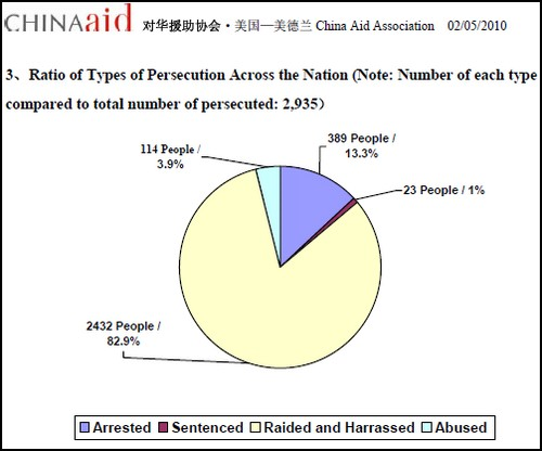 sid 29 http://www.chinaaid.org/downloads/sb_chinaaid/Final-English-AnnualPersecutionReportfor2009.pdf