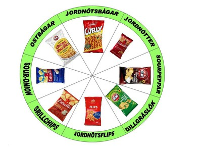 Circle of snacks